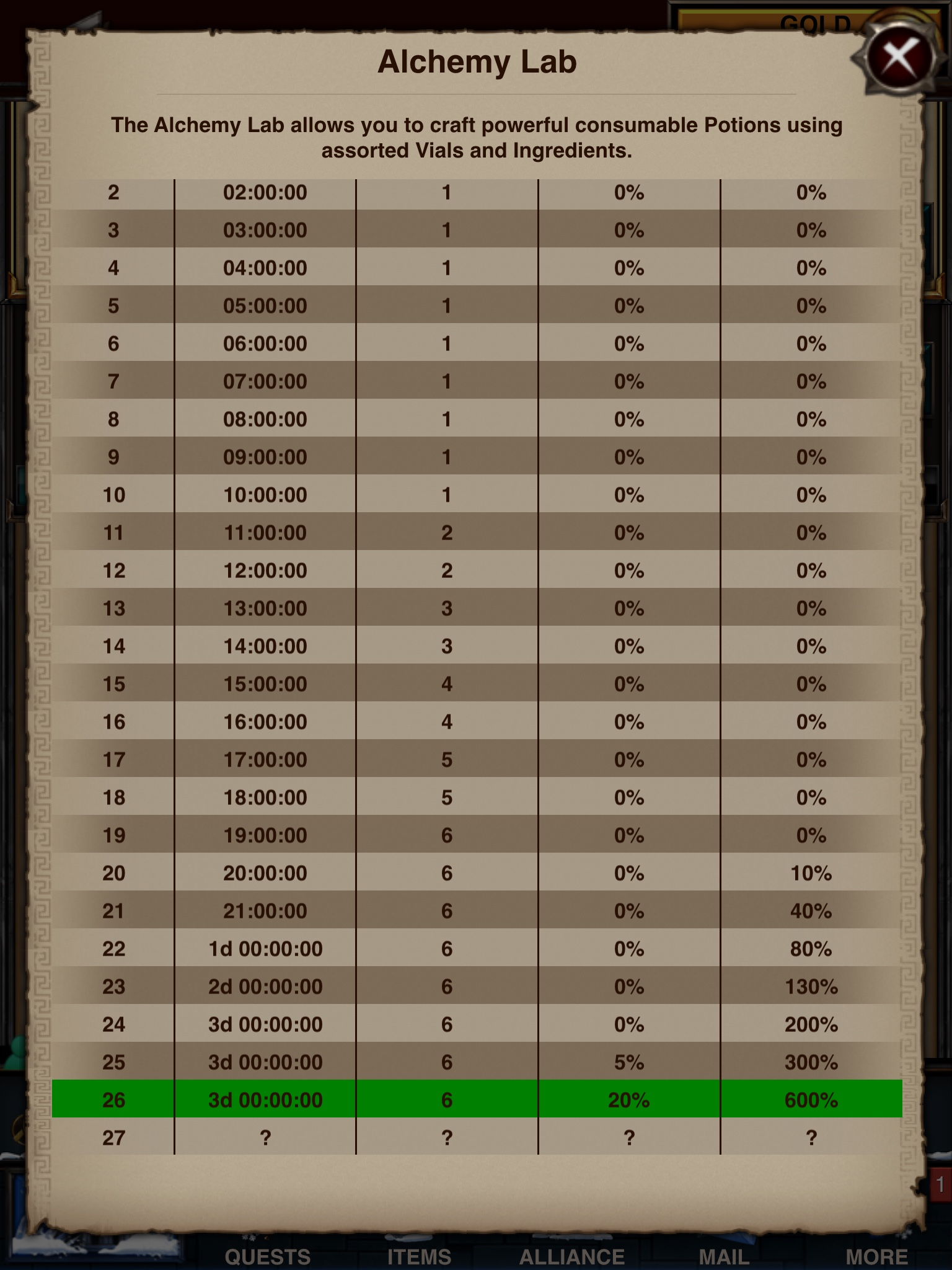 c98078e7aad Alchemy Lab  Upgrade Requirements and Crafting Guide