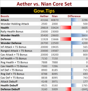 aether vs nian difference