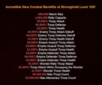 Stronghold Benefits