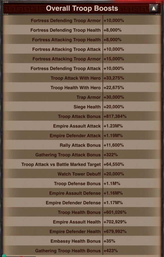 Overall Troop Boosts