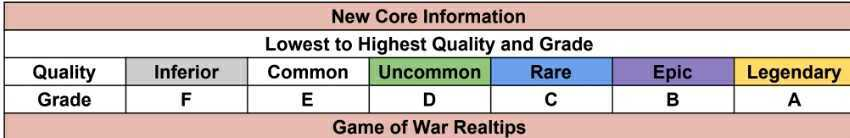 Quality and Grade of Cores