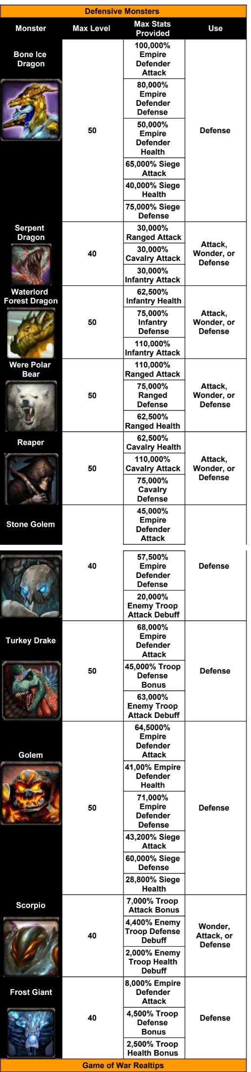Game of War Monsters