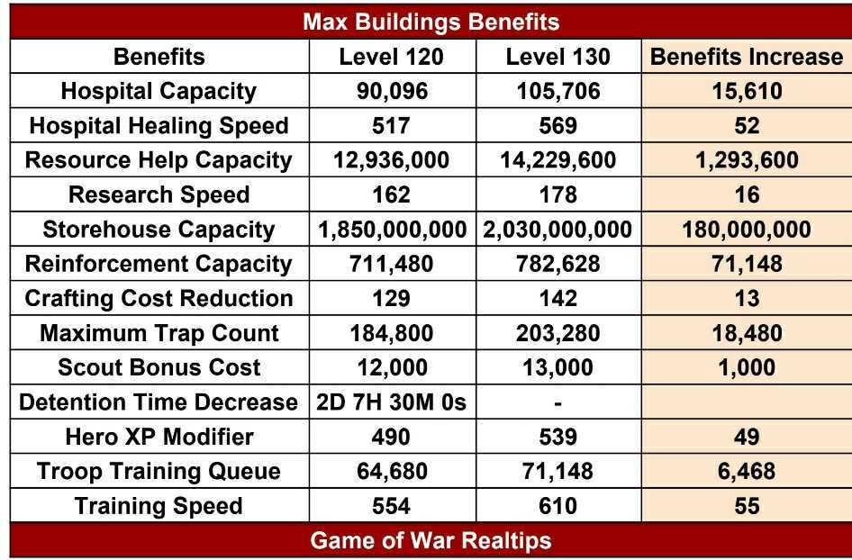 Max Building Benefits