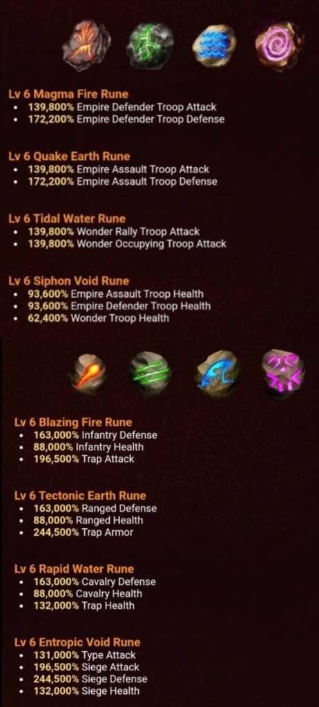 Available Runes