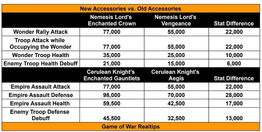 New Accessories GOW